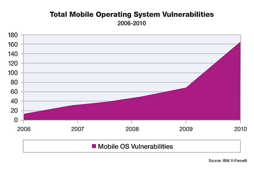 Security And Mobile Devices