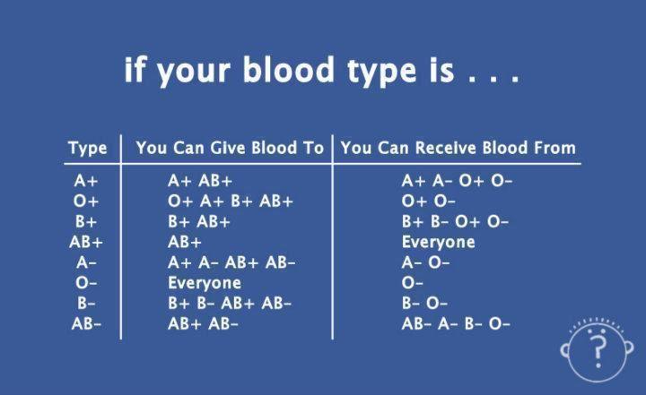 Blood Transfusion Information