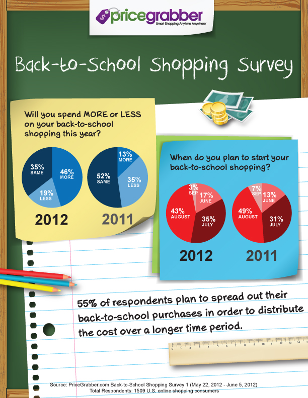 Now Is The Time To Think About Your 2012 Back To School Shopping